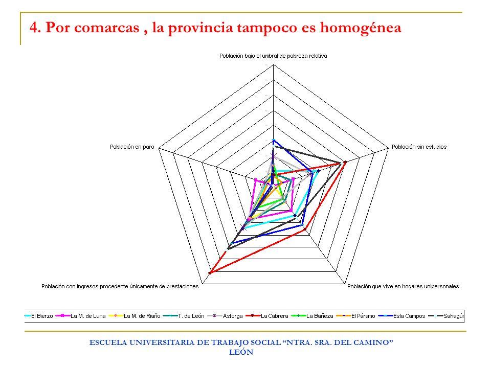 ESCUELA UNIVERSITARIA DE TRABAJO SOCIAL NTRA. SRA. DEL CAMINO LEÓN 4. Por comarcas, la provincia tampoco es homogénea