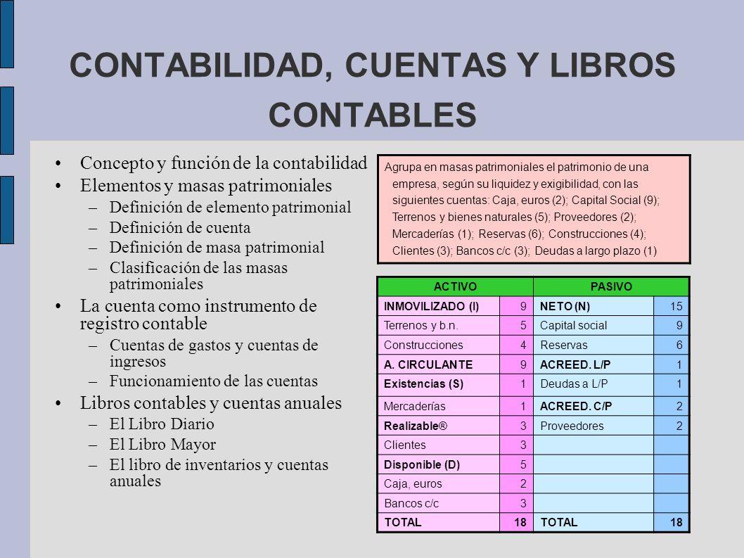 CONTABILIDAD, CUENTAS Y LIBROS CONTABLES Concepto y función de la contabilidad Elementos y masas patrimoniales –Definición de elemento patrimonial –De