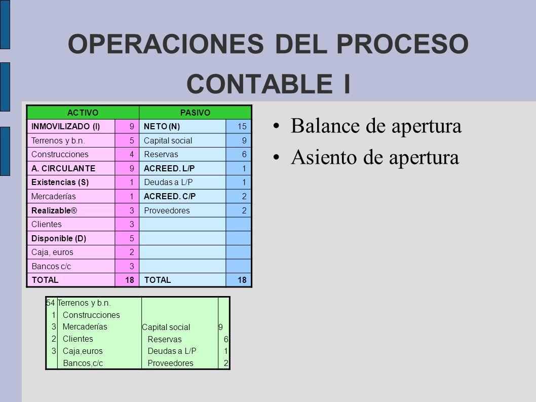 OPERACIONES DEL PROCESO CONTABLE I Balance de apertura Asiento de apertura ACTIVOPASIVO INMOVILIZADO (I)9NETO (N)15 Terrenos y b.n.5Capital social9 Co