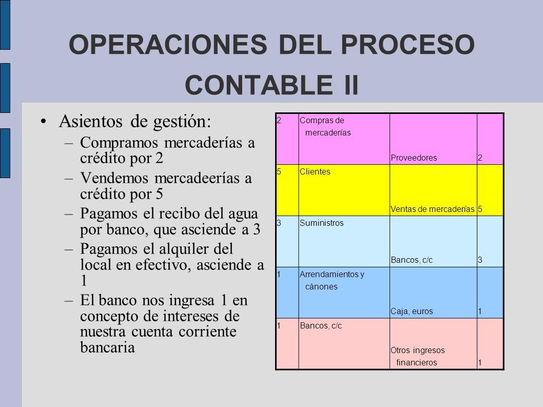 OPERACIONES DEL PROCESO CONTABLE II Asientos de gestión: –Compramos mercaderías a crédito por 2 –Vendemos mercadeerías a crédito por 5 –Pagamos el rec