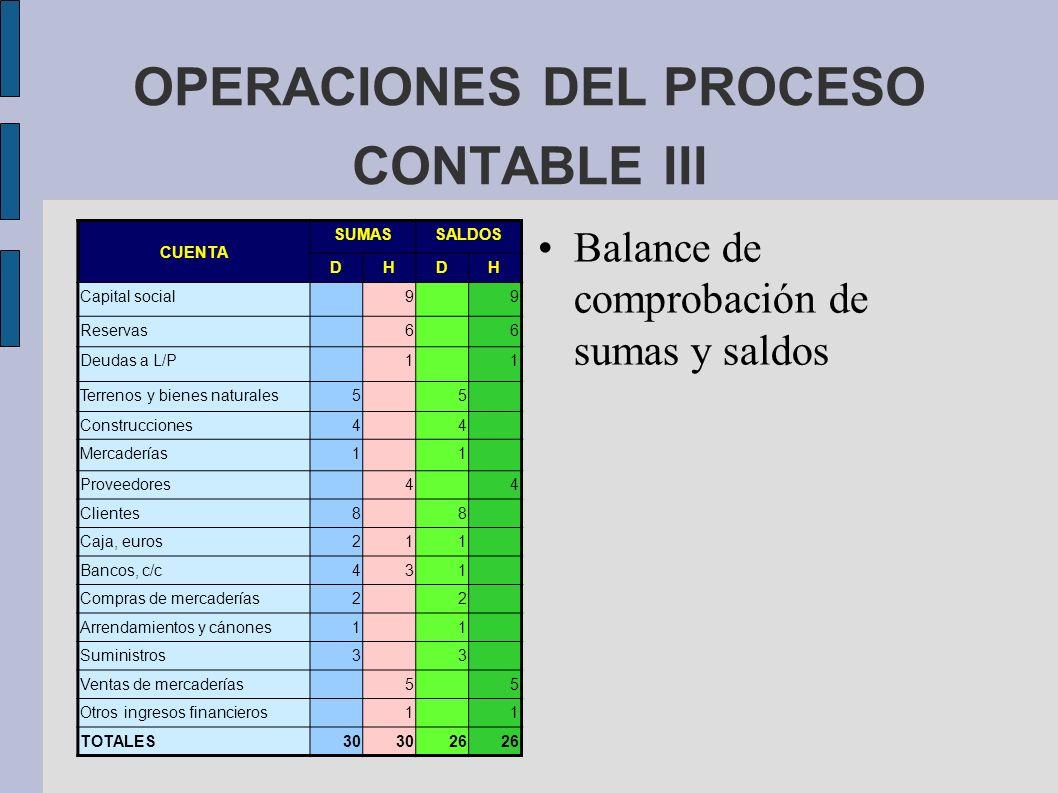 OPERACIONES DEL PROCESO CONTABLE III Balance de comprobación de sumas y saldos CUENTA SUMASSALDOS DHDH Capital social99 Reservas66 Deudas a L/P11 Terr