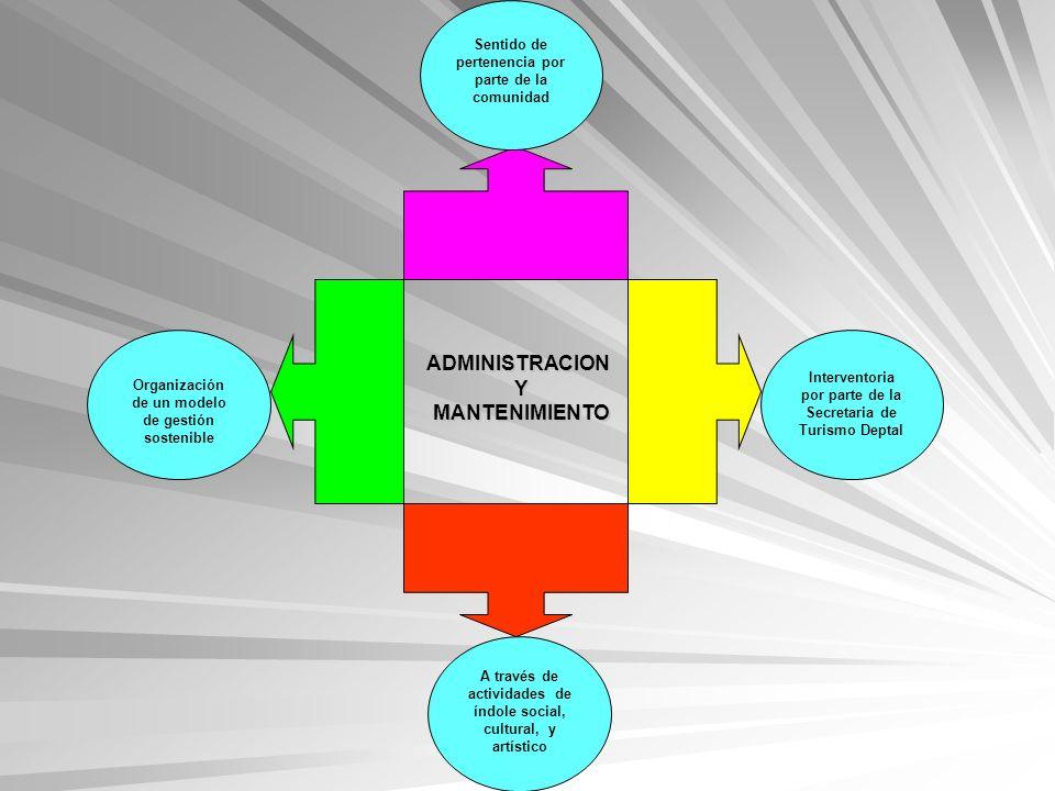 ADMINISTRACION Y MANTENIMIENTO MANTENIMIENTO Organización de un modelo de gestión sostenible Sentido de pertenencia por parte de la comunidad A través
