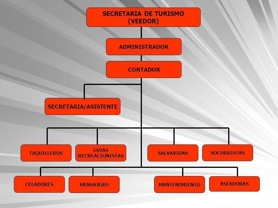 SECRETARIA DE TURISMO (VEEDOR) SECRETARIA/ASISTENTE TAQUILLEROS CONTADOR SALVAVIDAS GUIAS RECREACIONISTAS SOCORRISTAS CELADORES MANTENIMIENTOMENSAJERO