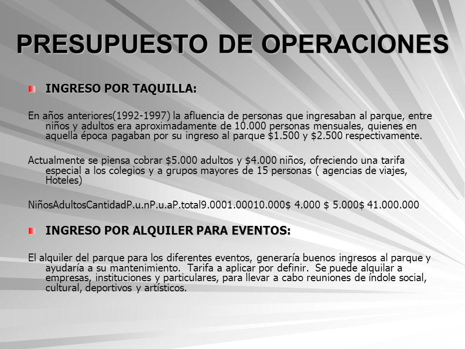 PRESUPUESTO DE OPERACIONES INGRESO POR TAQUILLA: En años anteriores(1992-1997) la afluencia de personas que ingresaban al parque, entre niños y adulto