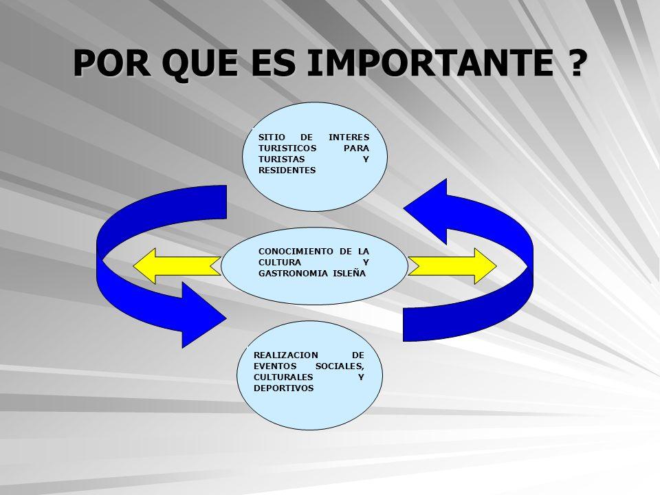 DISEÑO PARTICIPATIVO DE LA PROPUESTA DE SOSTENIBILIDAD Definición y selección de posibles esquemas de aprovechamiento económico.