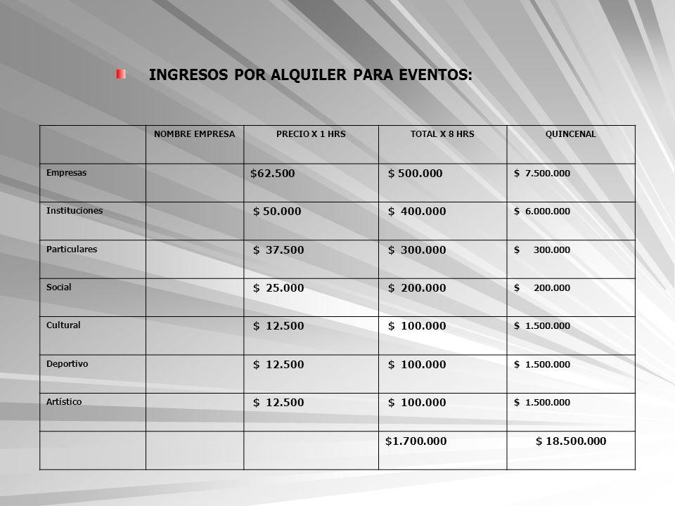 INGRESOS POR ALQUILER PARA EVENTOS: NOMBRE EMPRESAPRECIO X 1 HRSTOTAL X 8 HRSQUINCENAL Empresas $62.500 $ 500.000 $ 7.500.000 Instituciones $ 50.000 $