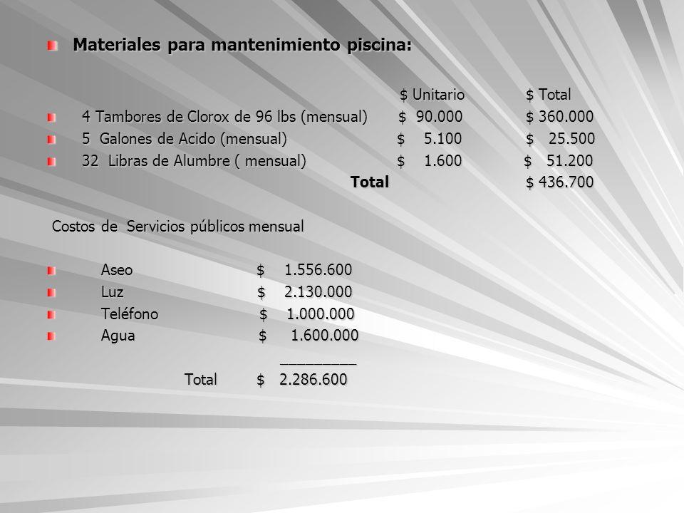 Materiales para mantenimiento piscina: $ Unitario$ Total 4 Tambores de Clorox de 96 lbs (mensual) $ 90.000$ 360.000 4 Tambores de Clorox de 96 lbs (me