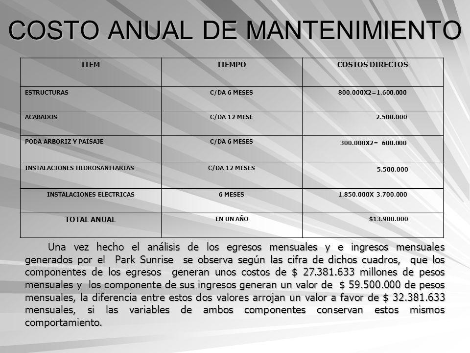 COSTO ANUAL DE MANTENIMIENTO ITEMTIEMPOCOSTOS DIRECTOS ESTRUCTURASC/DA 6 MESES800.000X2=1.600.000 ACABADOSC/DA 12 MESE 2.500.000 PODA ARBORIZ Y PAISAJ