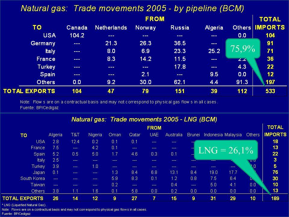LNG = 26,1% 75,9%