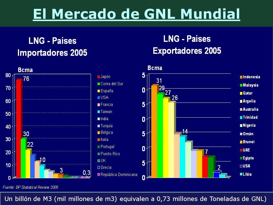 El Mercado de GNL Mundial Un billón de M3 (mil millones de m3) equivalen a 0,73 millones de Toneladas de GNL)