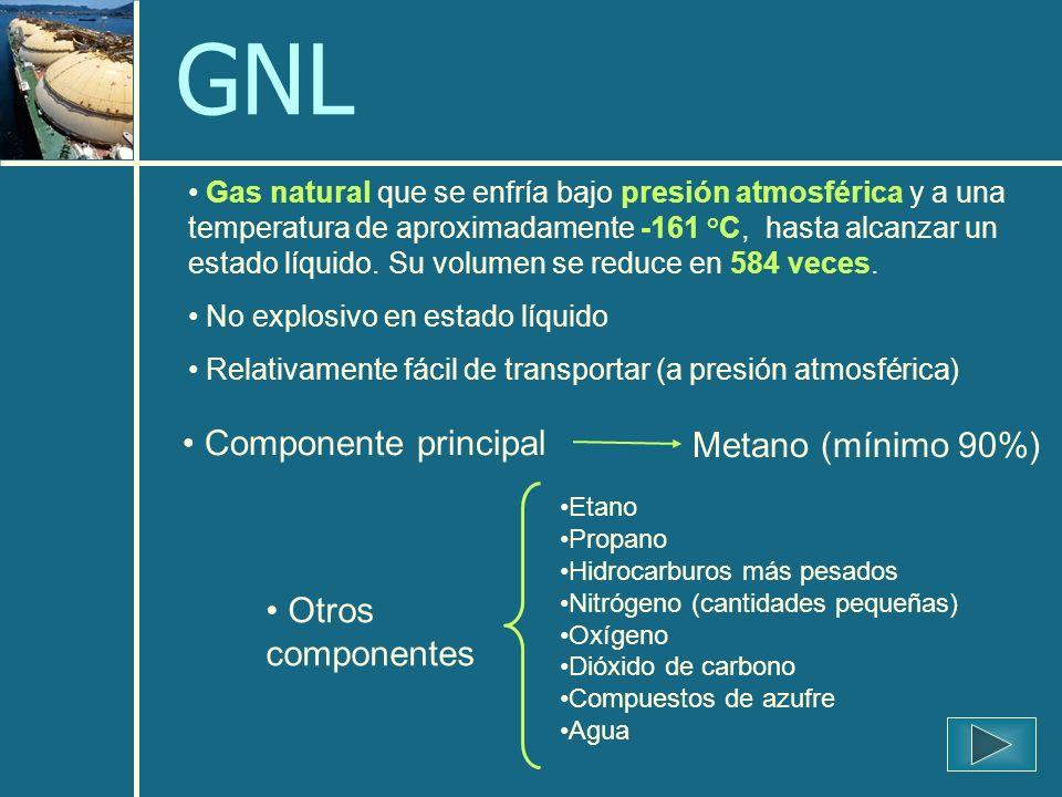 Gas natural que se enfría bajo presión atmosférica y a una temperatura de aproximadamente -161 °C, hasta alcanzar un estado líquido.