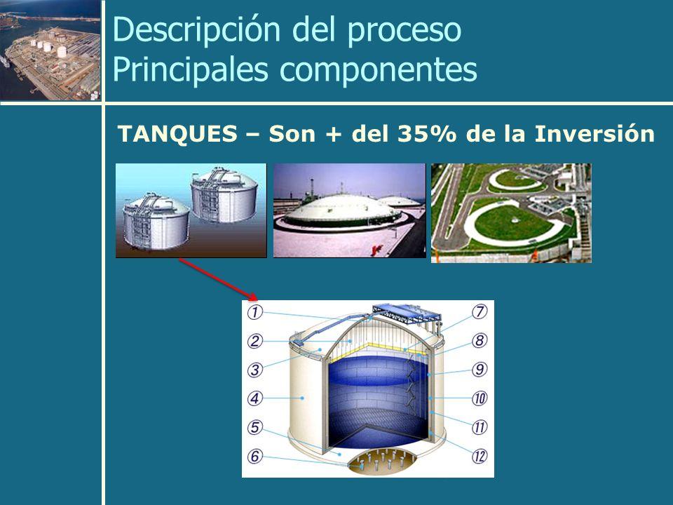 Descripción del proceso Principales componentes TANQUES – Son + del 35% de la Inversión