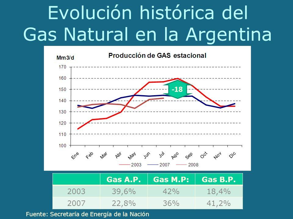 Evolución histórica del Gas Natural en la Argentina Fuente: Secretaría de Energía de la Nación -18 Gas A.P.Gas M.P:Gas B.P.