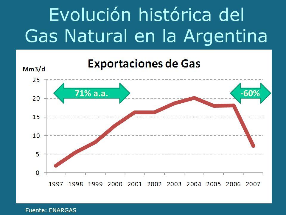 Evolución histórica del Gas Natural en la Argentina Fuente: ENARGAS 71% a.a.-60%
