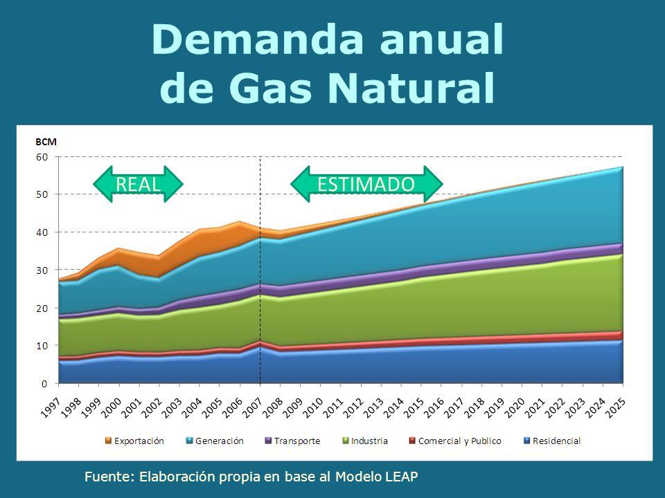 Demanda anual de Gas Natural Fuente: Elaboración propia en base al Modelo LEAP REALESTIMADO