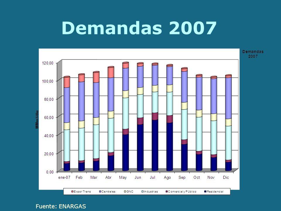 Demandas 2007 Fuente: ENARGAS