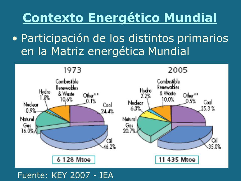 Contexto Energético Mundial Participación de los distintos primarios en la Matriz energética en países de la OECD Fuente: KEY 2007 - IEA