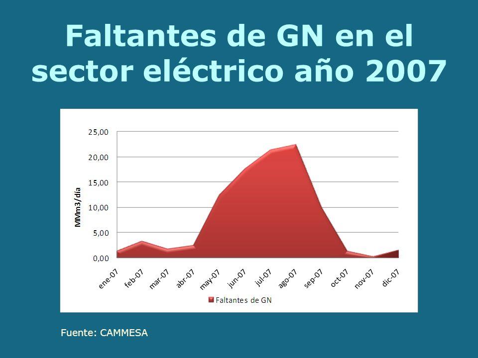 Faltantes de GN en el sector eléctrico año 2007 Fuente: CAMMESA
