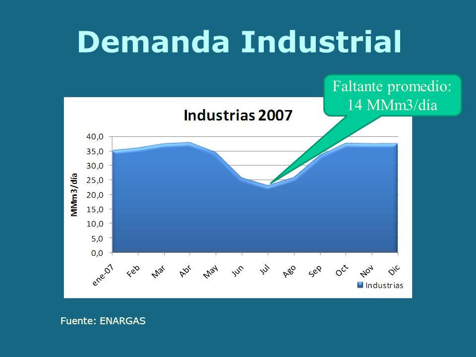 Demanda Industrial Fuente: ENARGAS Faltante promedio: 14 MMm3/día