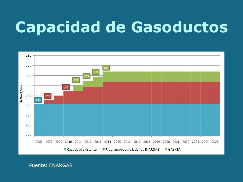 Capacidad de Gasoductos Fuente: ENARGAS