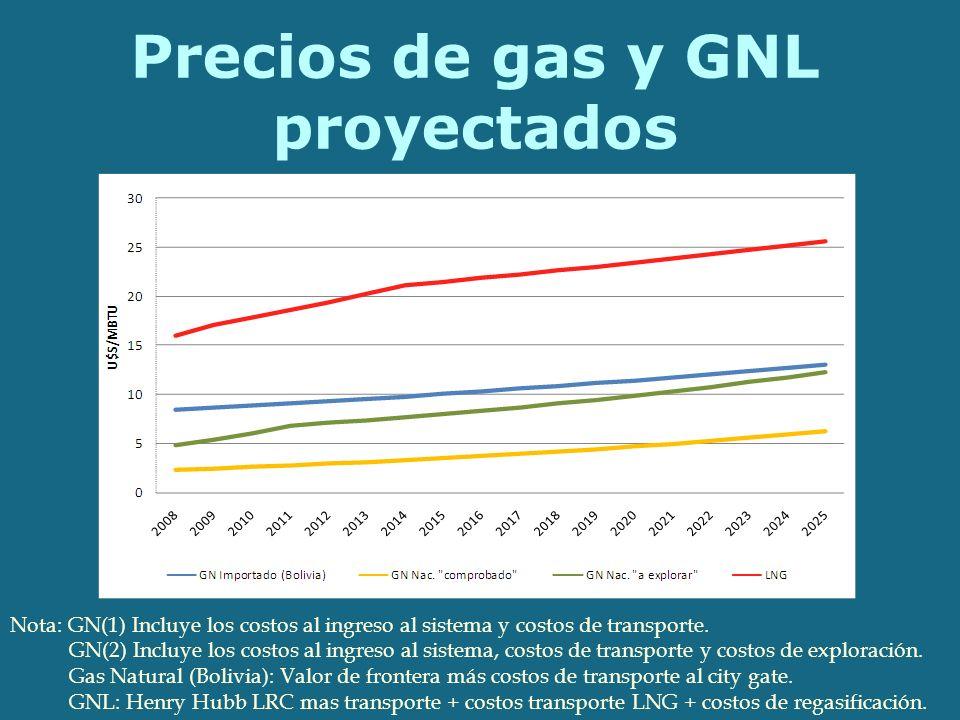 Precios de gas y GNL proyectados Nota: GN(1) Incluye los costos al ingreso al sistema y costos de transporte.