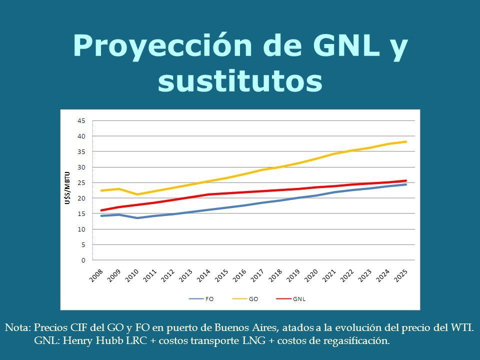 Proyección de GNL y sustitutos Nota: Precios CIF del GO y FO en puerto de Buenos Aires, atados a la evolución del precio del WTI.