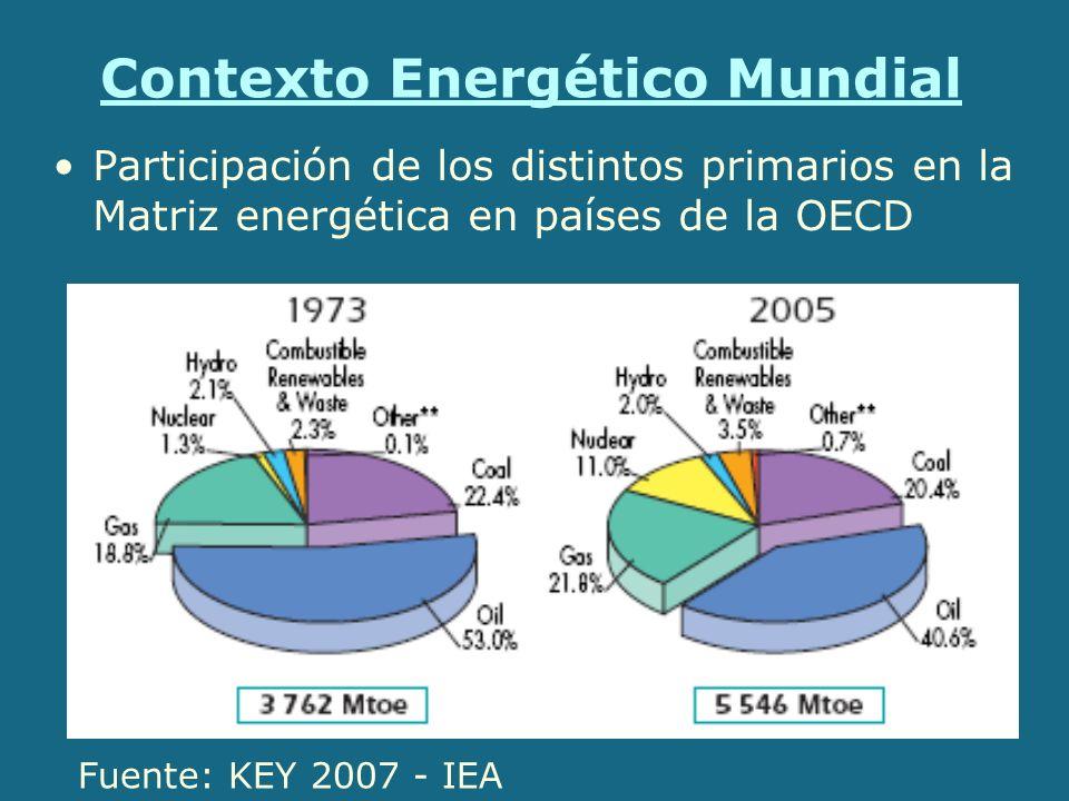 Contexto Energético Mundial Producción de Gas Natural a nivel mundial Fuente: KEY 2007 - IEA