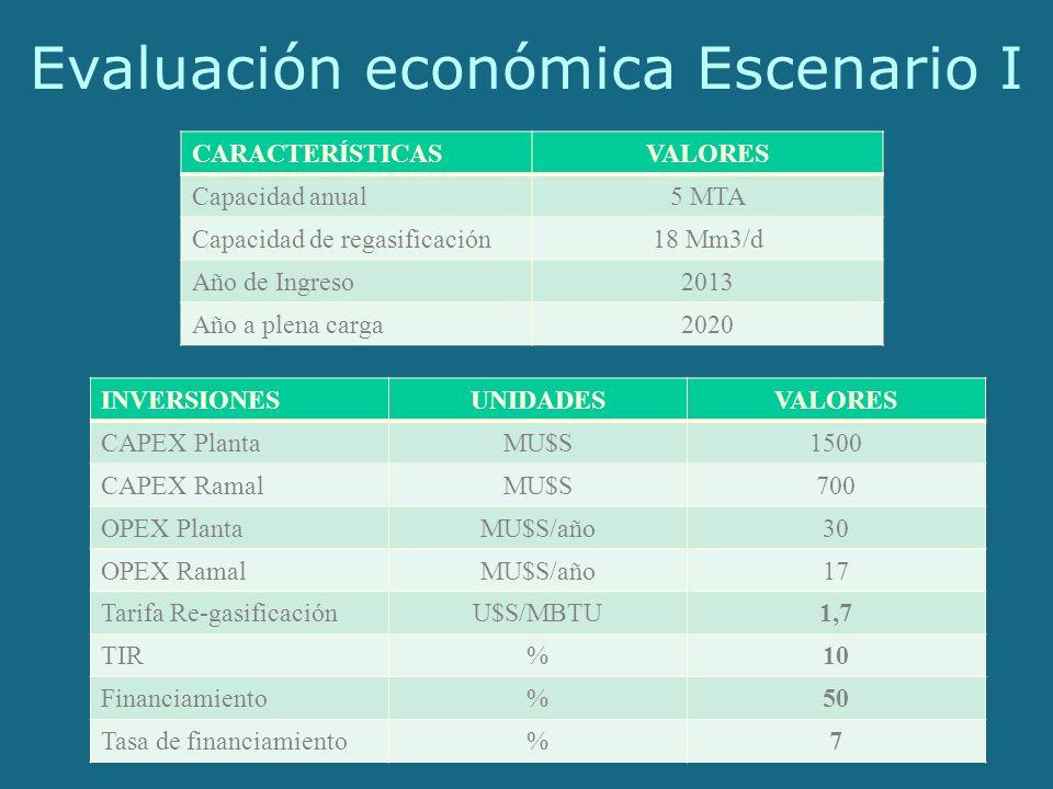 Evaluación económica Escenario I INVERSIONESUNIDADESVALORES CAPEX PlantaMU$S1500 CAPEX RamalMU$S700 OPEX PlantaMU$S/año30 OPEX RamalMU$S/año17 Tarifa Re-gasificaciónU$S/MBTU1,7 TIR%10 Financiamiento%50 Tasa de financiamiento%7 CARACTERÍSTICASVALORES Capacidad anual5 MTA Capacidad de regasificación18 Mm3/d Año de Ingreso2013 Año a plena carga2020