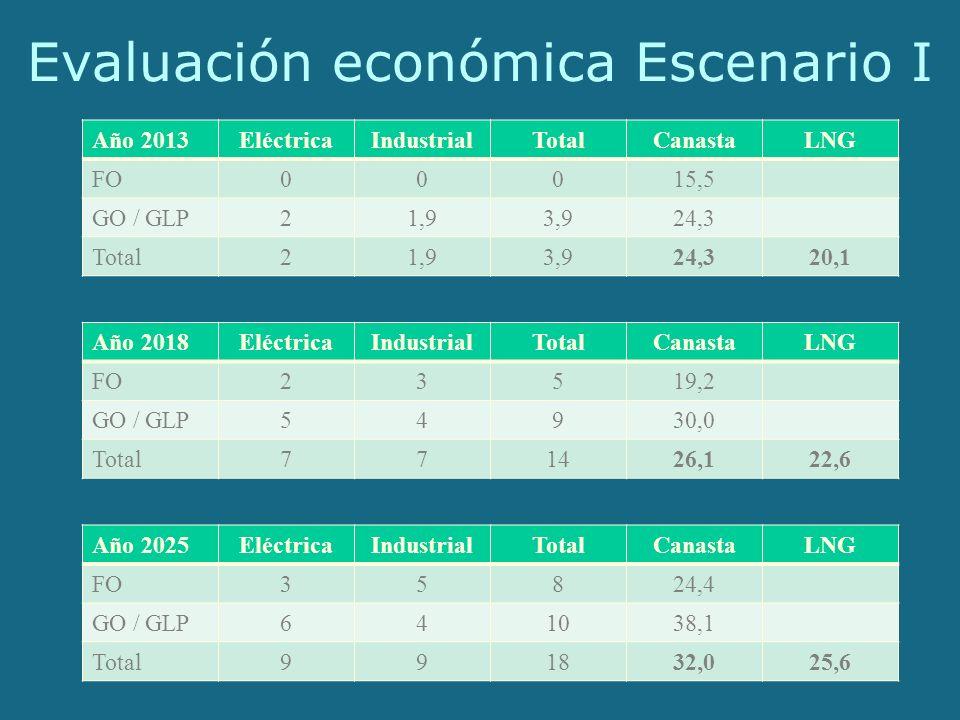 Evaluación económica Escenario I Año 2013EléctricaIndustrialTotalCanastaLNG FO00015,5 GO / GLP21,93,924,3 Total21,93,924,320,1 Año 2018EléctricaIndustrialTotalCanastaLNG FO23519,2 GO / GLP54930,0 Total771426,122,6 Año 2025EléctricaIndustrialTotalCanastaLNG FO35824,4 GO / GLP641038,1 Total991832,025,6