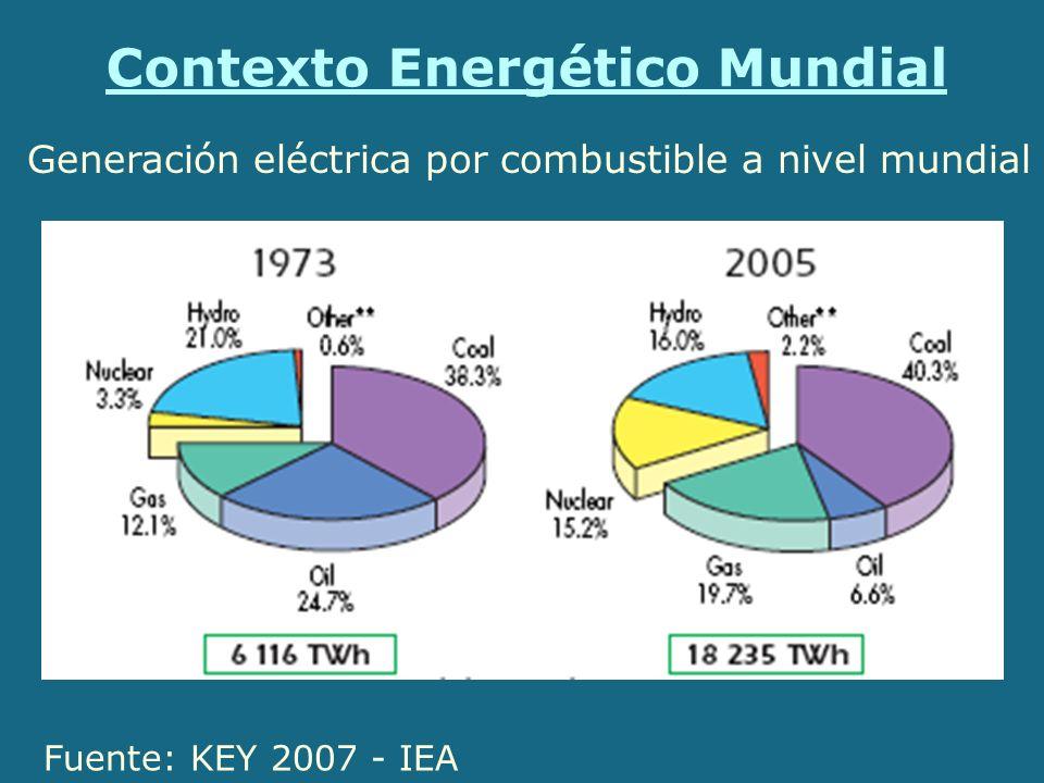 Contexto Energético Mundial Fuente: KEY 2007 - IEA Generación eléctrica por combustible a nivel mundial
