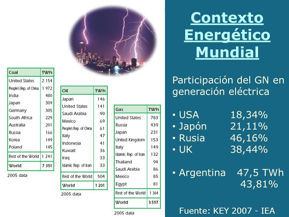 Contexto Energético Mundial Participación del GN en generación eléctrica USA18,34% Japón21,11% Rusia46,16% UK38,44% Argentina 47,5 TWh 43,81% Fuente: KEY 2007 - IEA