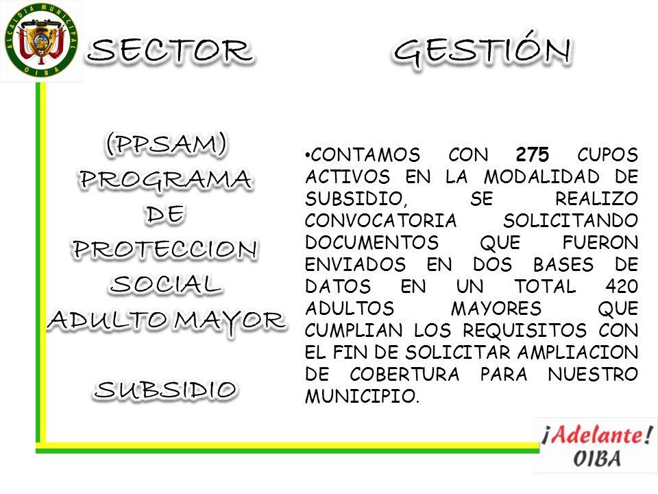 CONTAMOS CON 275 CUPOS ACTIVOS EN LA MODALIDAD DE SUBSIDIO, SE REALIZO CONVOCATORIA SOLICITANDO DOCUMENTOS QUE FUERON ENVIADOS EN DOS BASES DE DATOS EN UN TOTAL 420 ADULTOS MAYORES QUE CUMPLIAN LOS REQUISITOS CON EL FIN DE SOLICITAR AMPLIACION DE COBERTURA PARA NUESTRO MUNICIPIO.