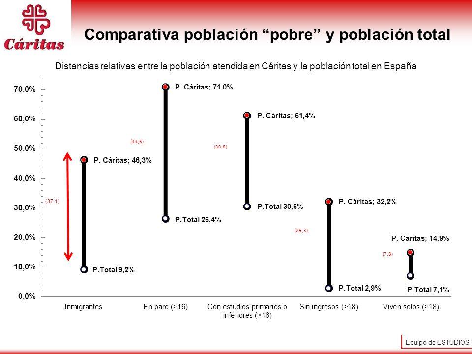 Equipo de ESTUDIOS Comparativa población pobre y población total Distancias relativas entre la población atendida en Cáritas y la población total en E