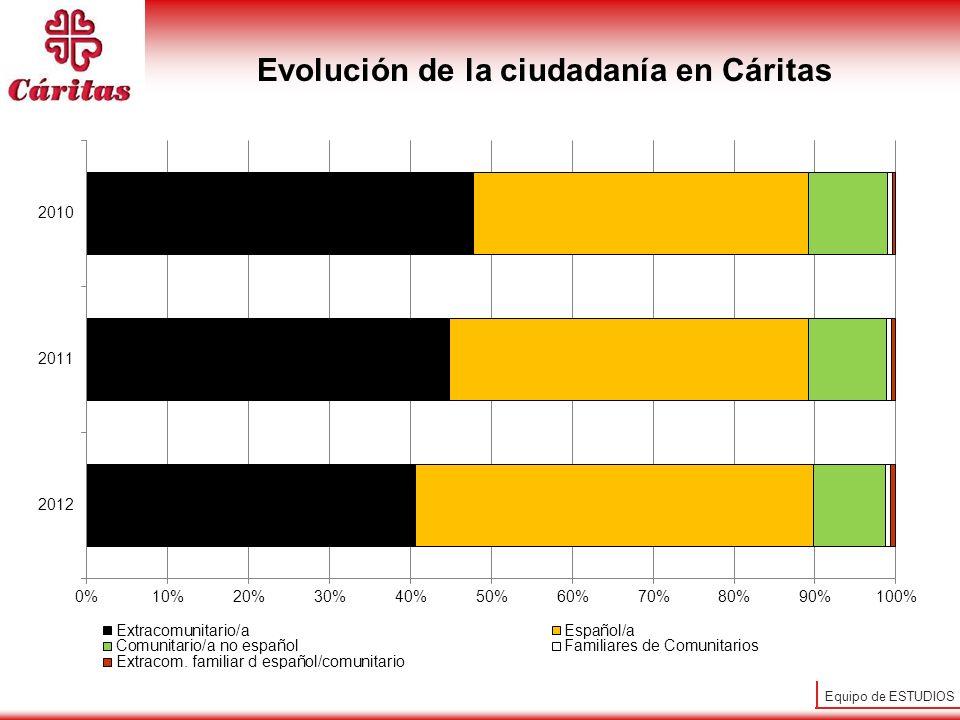 Equipo de ESTUDIOS Evolución de la ciudadanía en Cáritas