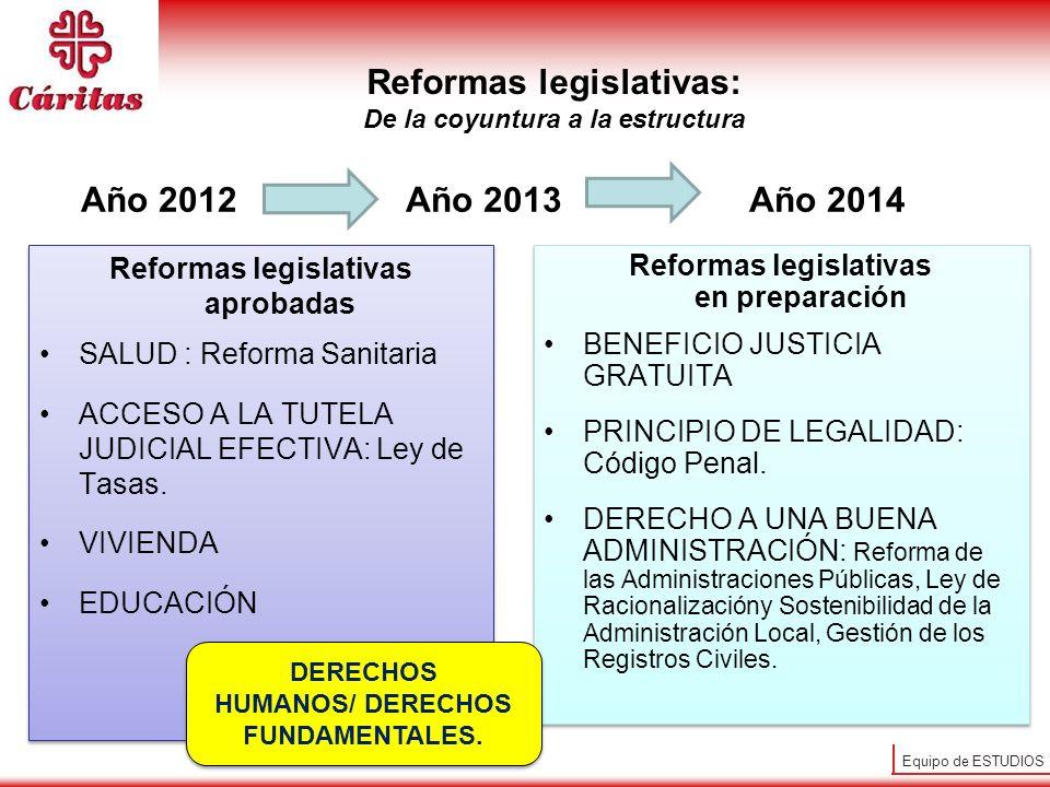 Equipo de ESTUDIOS Año 2012 Año 2013 Año 2014 Reformas legislativas aprobadas SALUD : Reforma Sanitaria ACCESO A LA TUTELA JUDICIAL EFECTIVA: Ley de T