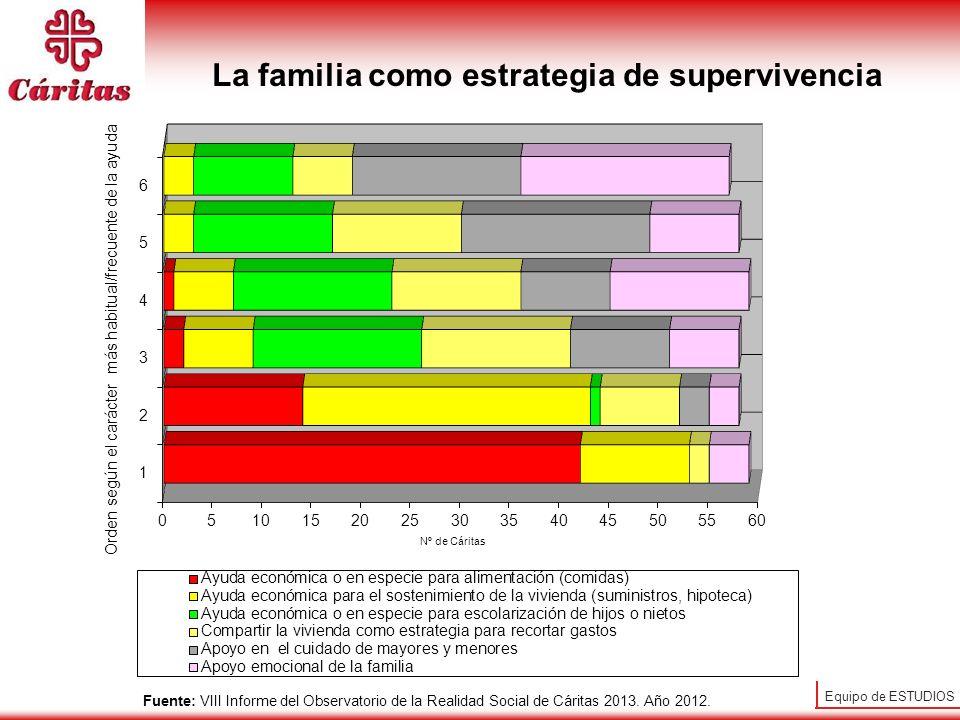 Equipo de ESTUDIOS La familia como estrategia de supervivencia Fuente: VIII Informe del Observatorio de la Realidad Social de Cáritas 2013. Año 2012.