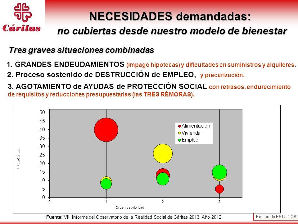 Equipo de ESTUDIOS 29 NECESIDADES demandadas: no cubiertas desde nuestro modelo de bienestar no cubiertas desde nuestro modelo de bienestar 1. GRANDES