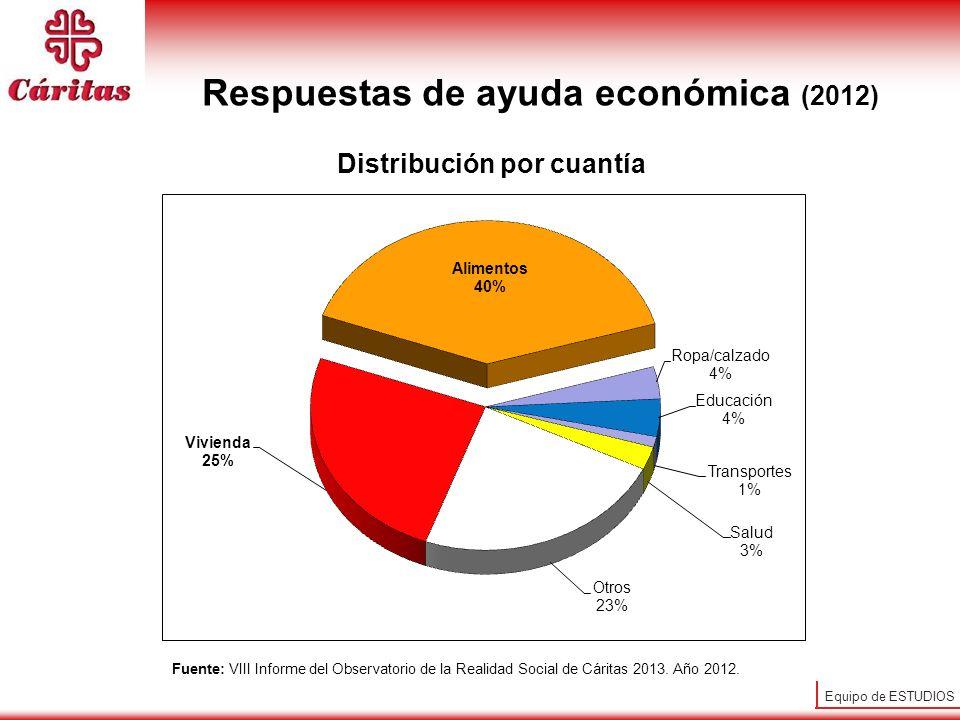 Equipo de ESTUDIOS Respuestas de ayuda económica (2012) Distribución por cuantía Fuente: VIII Informe del Observatorio de la Realidad Social de Cárita