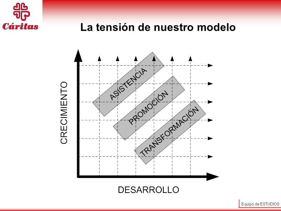 Equipo de ESTUDIOS La tensión de nuestro modelo