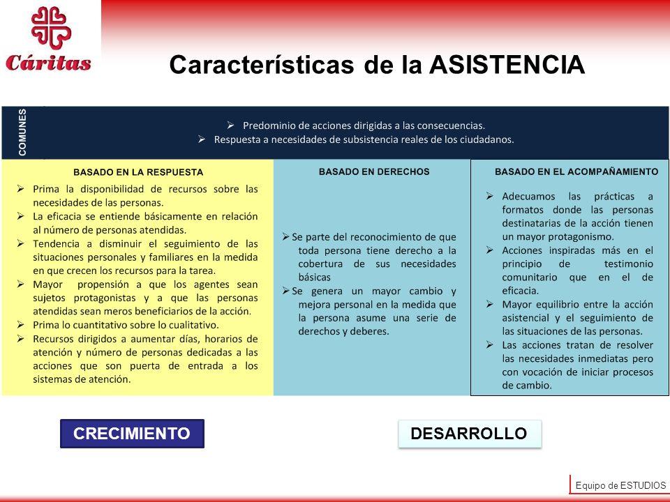 Equipo de ESTUDIOS CRECIMIENTO DESARROLLO Características de la ASISTENCIA