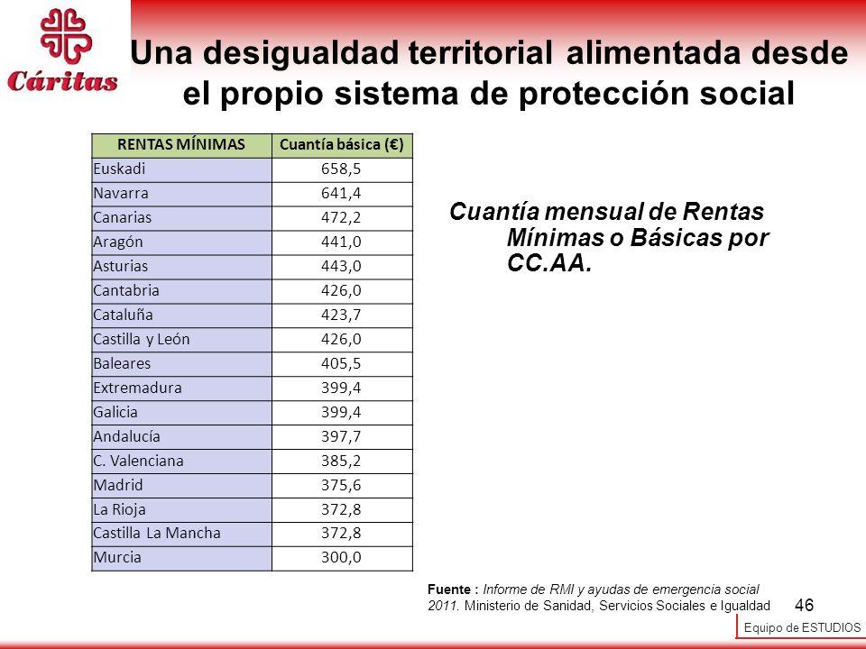 Equipo de ESTUDIOS 46 Una desigualdad territorial alimentada desde el propio sistema de protección social Cuantía mensual de Rentas Mínimas o Básicas
