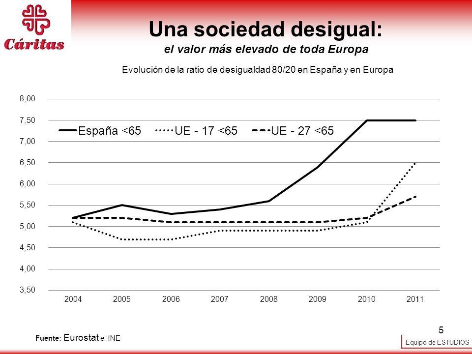 Equipo de ESTUDIOS 5 Una sociedad desigual: el valor más elevado de toda Europa Fuente: Eurostat e INE Evolución de la ratio de desigualdad 80/20 en E