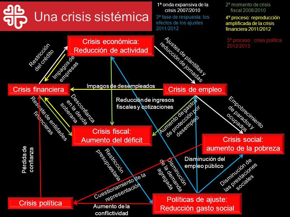 Crisis financiera Crisis económica: Reducción de actividad Crisis de empleo Crisis social: aumento de la pobreza Crisis fiscal: Aumento del déficit Po