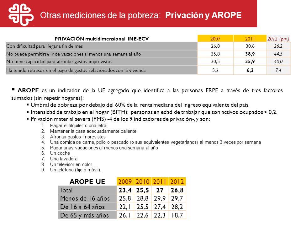 Otras mediciones de la pobreza: Privación y AROPE PRIVACIÓN multidimensional INE-ECV200720112012 (prv.) Con dificultad para llegar a fin de mes26,830,