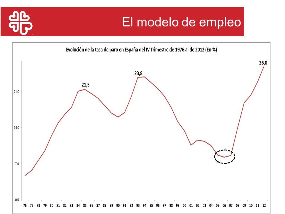 22/11/201152 El modelo de empleo