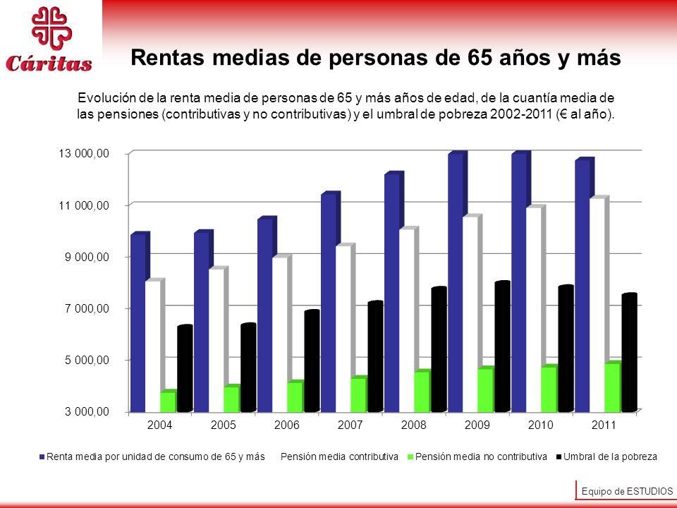 Equipo de ESTUDIOS Evolución de Acogida y Asistencia en Cáritas Personas atendidas: Se TRIPLICA: pasa de 2007 a 2012 de 400.000 a 1.300.000 personas.