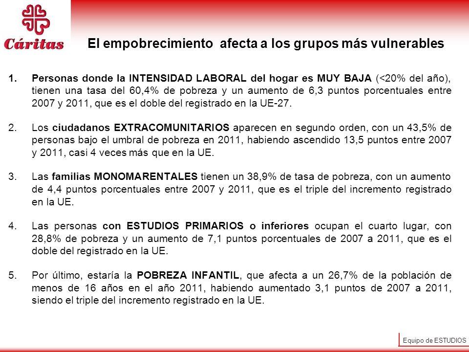 Equipo de ESTUDIOS Pobreza extensaPobreza intensa Extensión e intensidad de la pobreza en España (de 2007 a 2012) Tasa de pobreza que pasa del 19,7 al 21,1% de los hogares (de 8,9 a 10,5 millones de pobres).