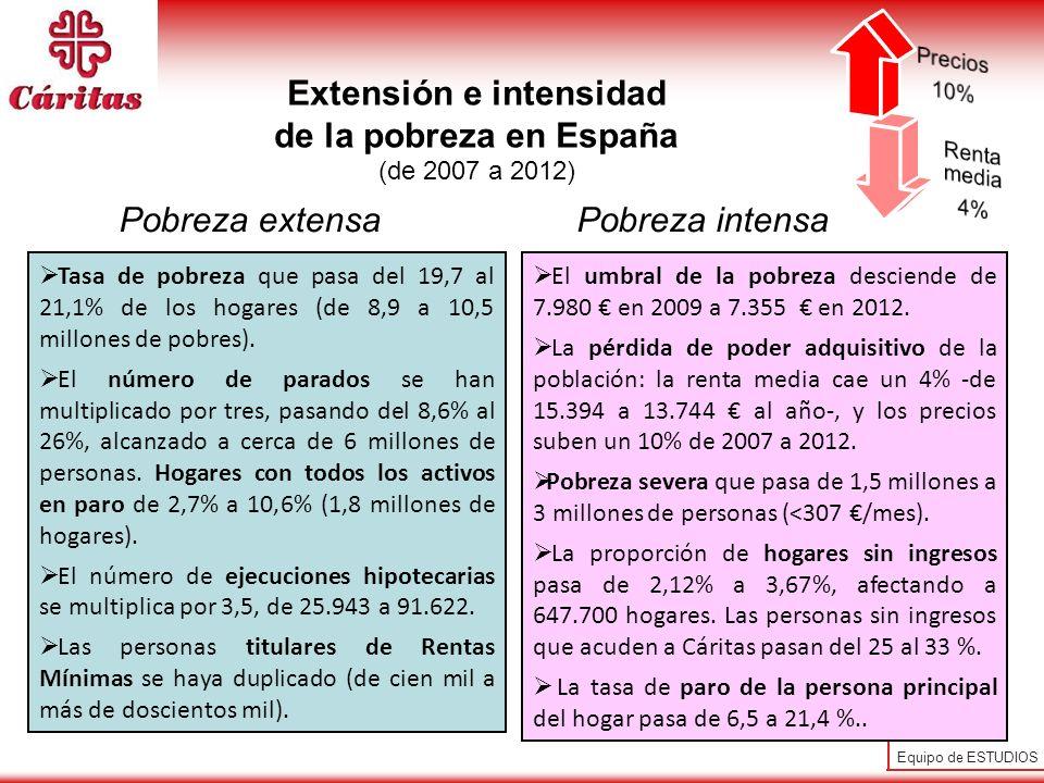 Equipo de ESTUDIOS Pobreza extensaPobreza intensa Extensión e intensidad de la pobreza en España (de 2007 a 2012) Tasa de pobreza que pasa del 19,7 al
