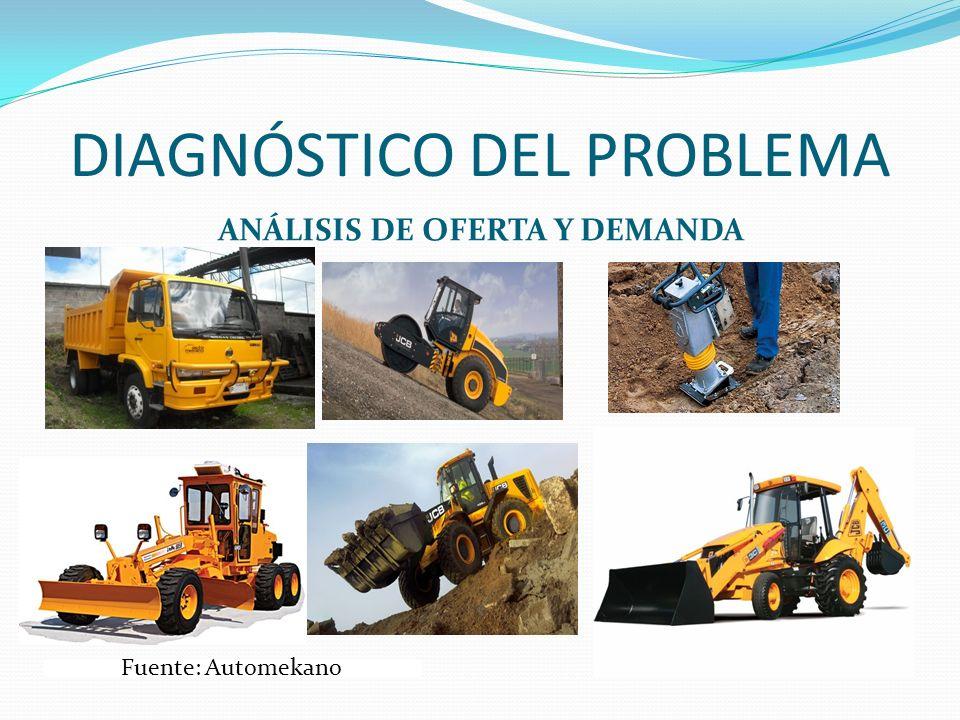 DIAGNÓSTICO DEL PROBLEMA ANÁLISIS DE OFERTA Y DEMANDA Fuente: Automekano