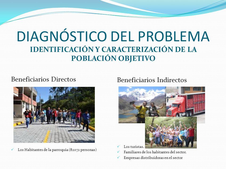 DIAGNÓSTICO DEL PROBLEMA IDENTIFICACIÓN Y CARACTERIZACIÓN DE LA POBLACIÓN OBJETIVO Beneficiarios Directos Los Habitantes de la parroquia (82072 person